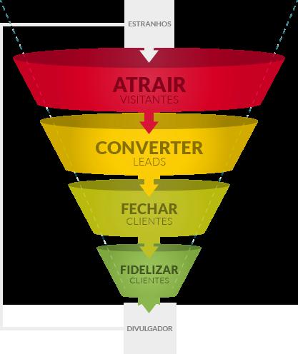 Funil Vendas Marketing Digital
